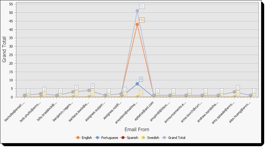 Language Identification Results - Language chart