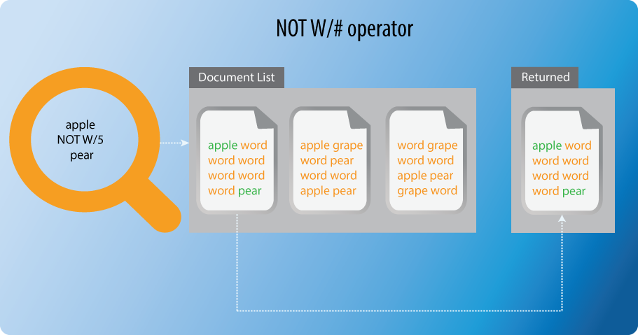 Using dtsearch syntax options not w operator diagram ccuart Choice Image