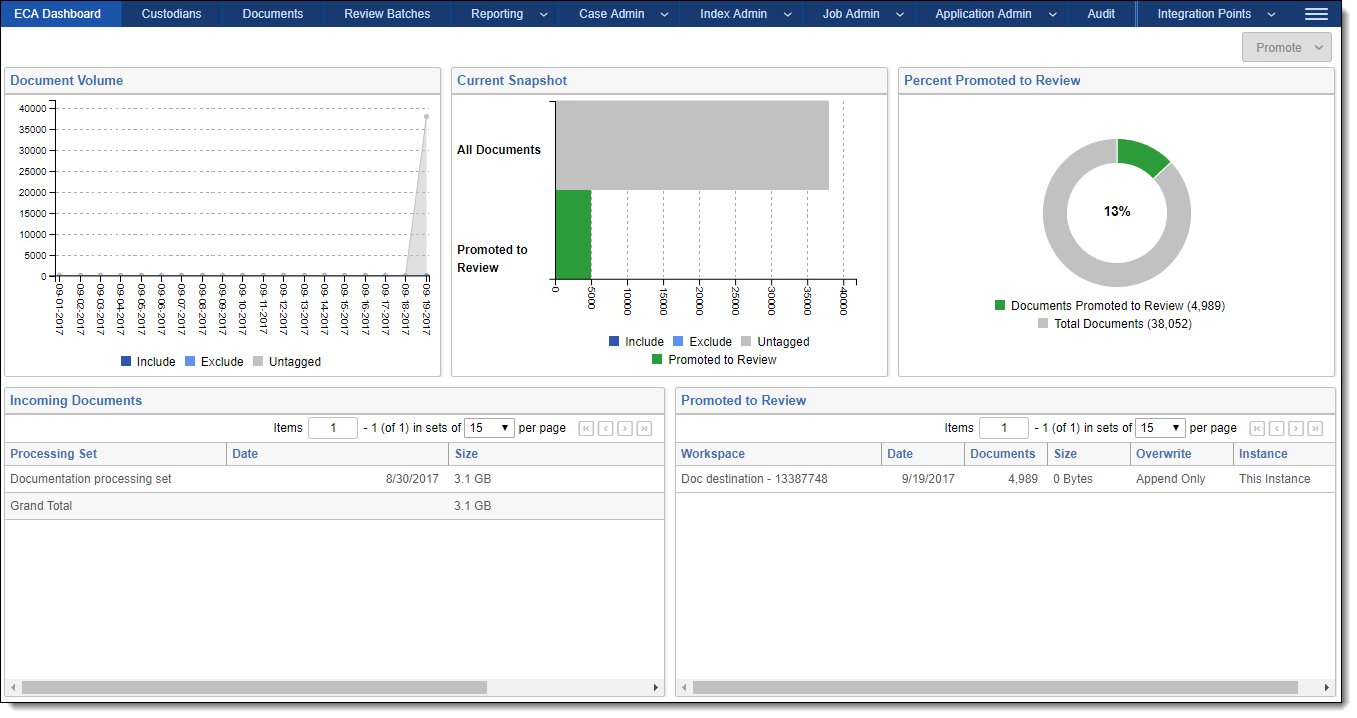 Working with the eca dashboard 1betcityfo Images